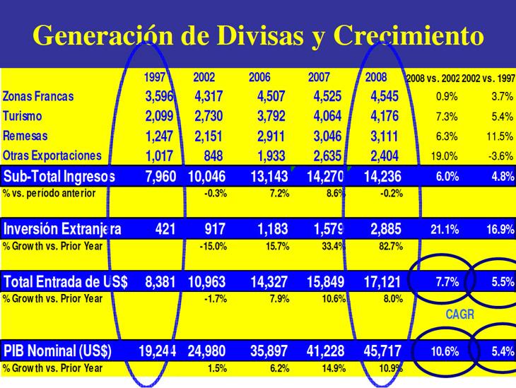Generación Divisas Crecimiento 2008 08