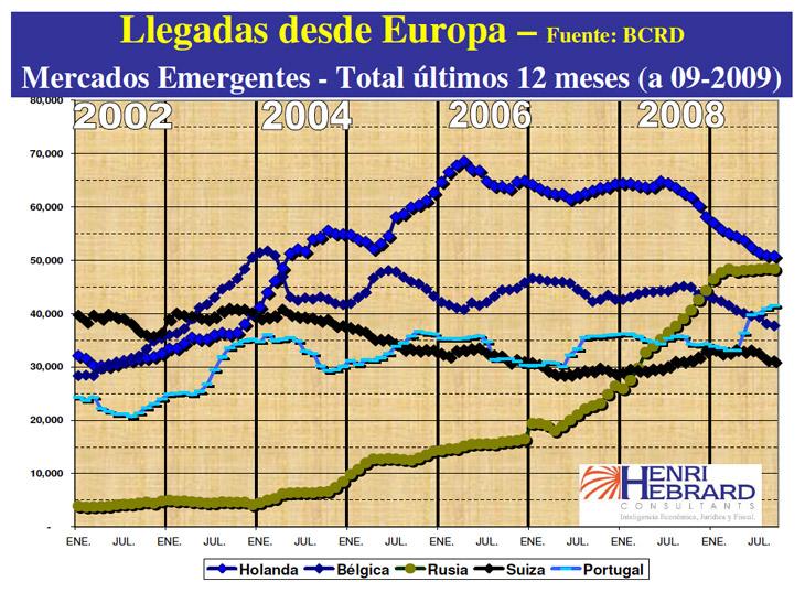 Llegadas Desde Europa 09 2009