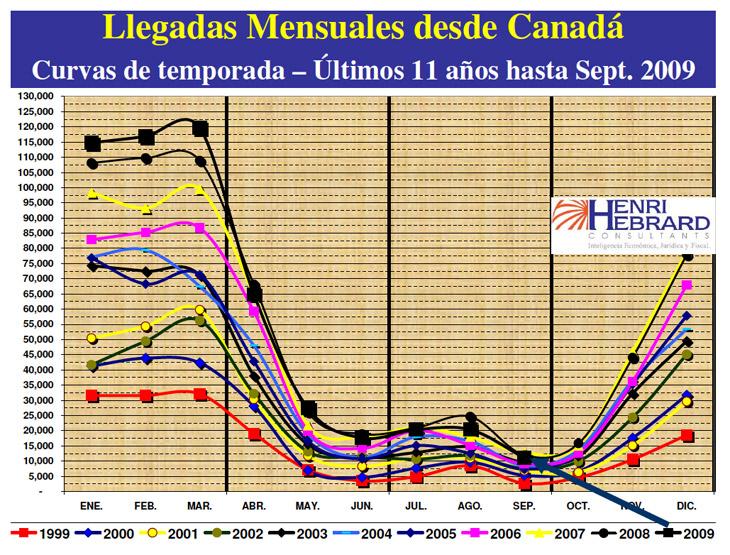 Llegadas Mensuales Desde Canada 09 2009 06