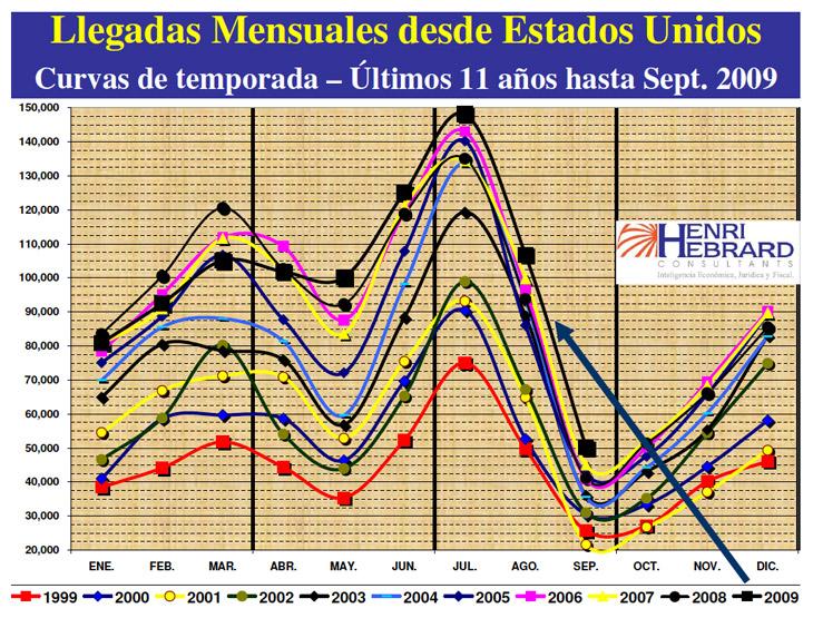 Llegadas Mensuales Desde Estados Unidos 09 2009 05