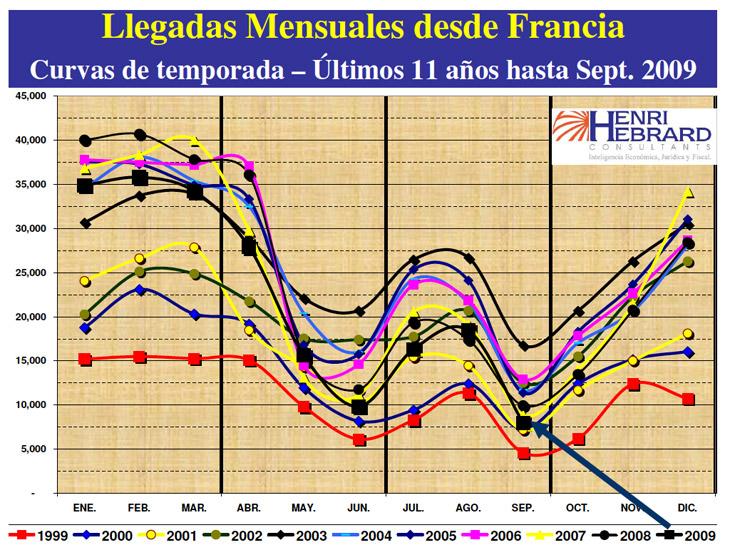 Llegadas Mensuales Desde Francia 09 2009 07