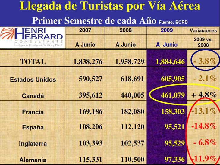 Llegadas Turistas Vía Aérea 07 2009 02