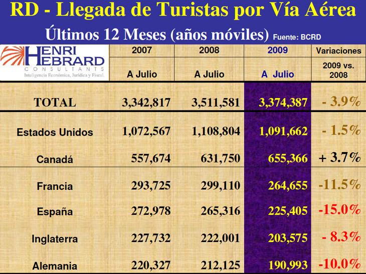 Llegadas Turistas Vía Aérea Año 2009 03