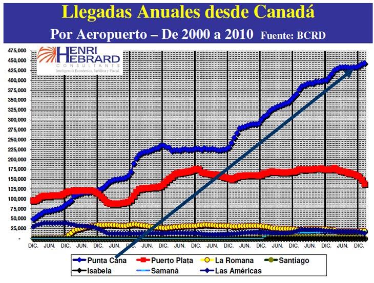 Llegadas Anuales Desde Canada 02-2010 06