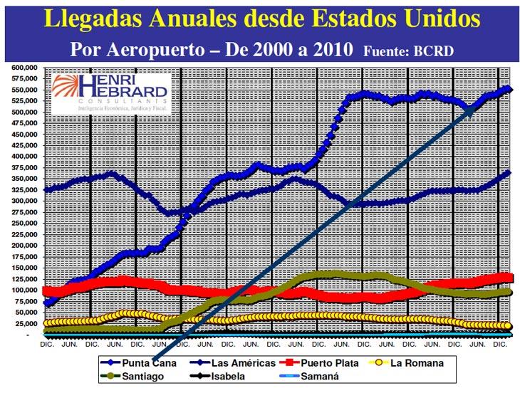 Llegadas Anuales Desde Estados Unidos 02-2010 05