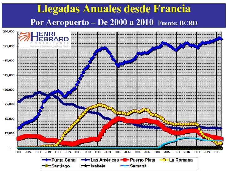 Llegadas Anuales Desde Francia 02-2010 10