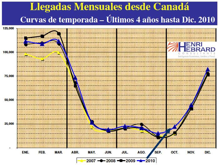 Llegadas Mensuales Desde Canada 12-2010 06