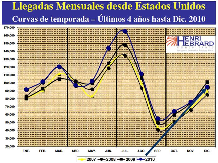 Llegadas Mensuales Desde Estados Unidos 12-2010 04