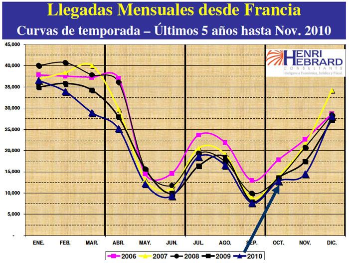 Llegadas Mensuales Desde Francia 12-2010 09