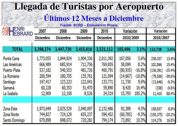 Llegadas Turistas Aeropuerto 12 Meses 12-2010 15