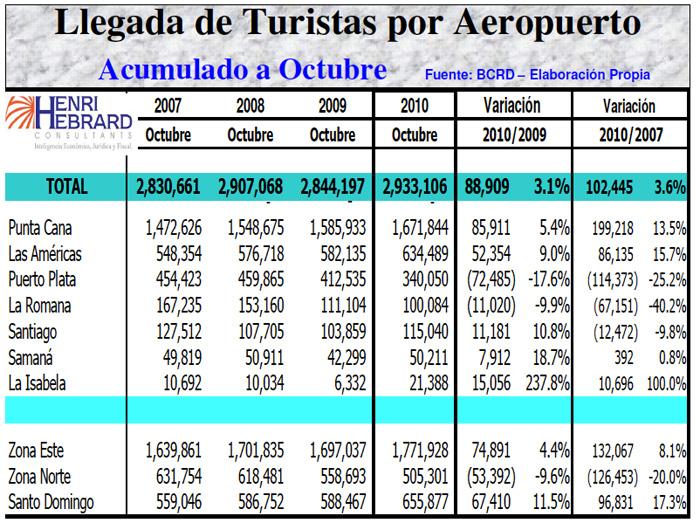 Llegadas Turistas Aeropuerto Acumulado 10-2010 14