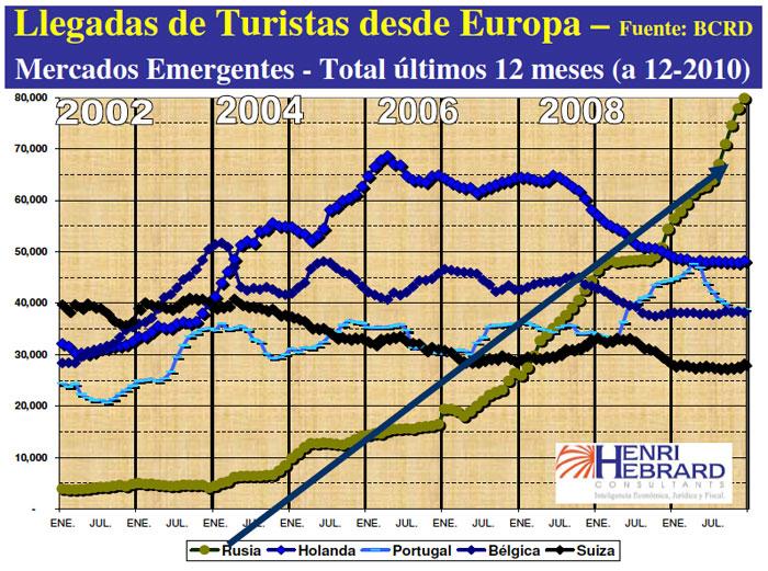 Llegadas Turistas Europa Mercados Emergentes 12-2010 11
