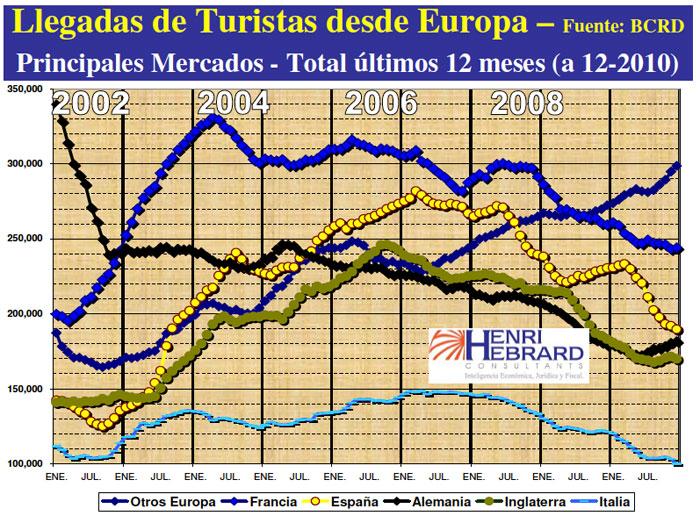Llegadas Turistas Europa Principales Mercados 12 2010 08