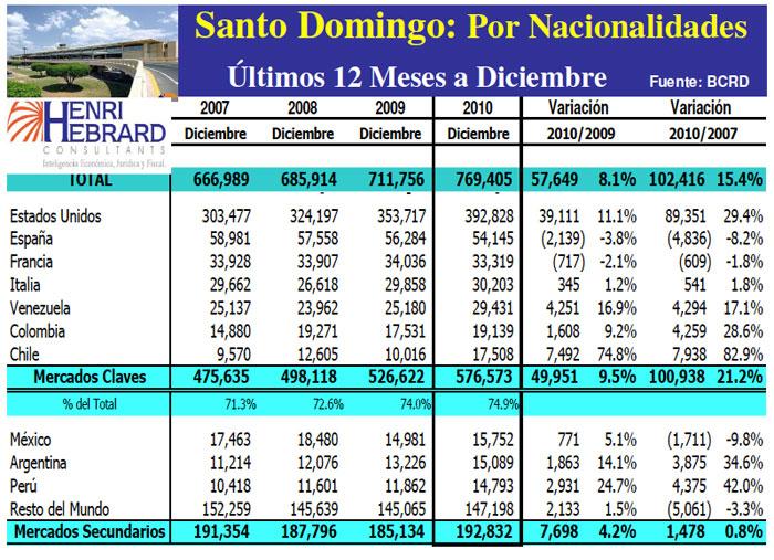 Llegadas Turistas Las Americas Nacionalidades 12 Meses-12-2010 21