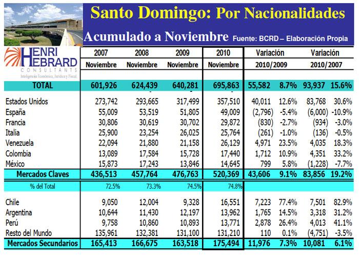 Llegadas Turistas Las Americas Nacionalidades Acumulado 11-2010 20