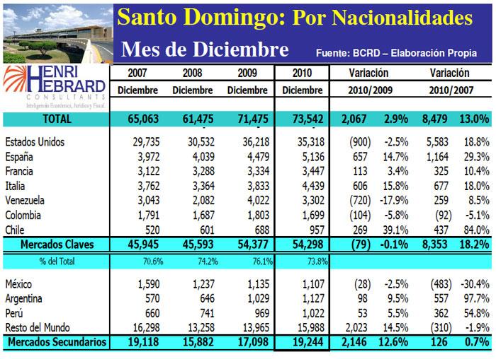 Llegadas Turistas Las Americas Nacionalidades Mes 12 2010 19