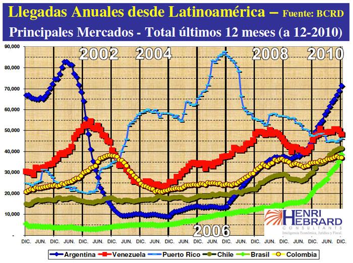 Llegadas Turistas Latinoamerica Principales Mercados 12-2010 12