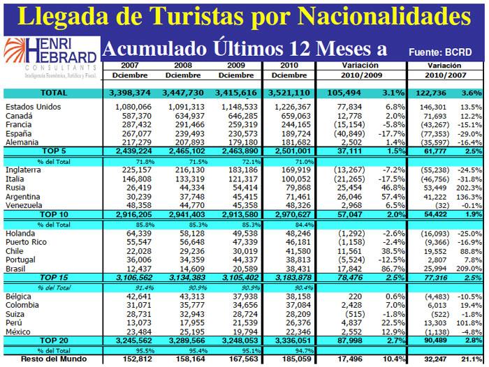 Llegadas Turistas Nacionalidades 12 Meses 12-2010 03