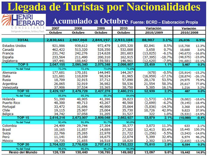 Llegadas Turistas Nacionalidades Acumulado 10-2010 02
