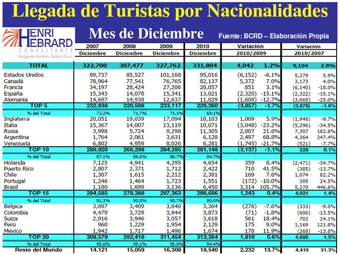 Llegadas Turistas Nacionalidades Mes 12-2010 01