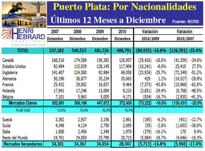 Llegadas Turistas Puerto Plata Nacionalidades 12 Meses 12-2010 24