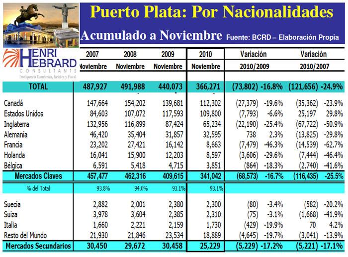 Llegadas Turistas Puerto Plata Nacionalidades Acumulado 11-2010 23