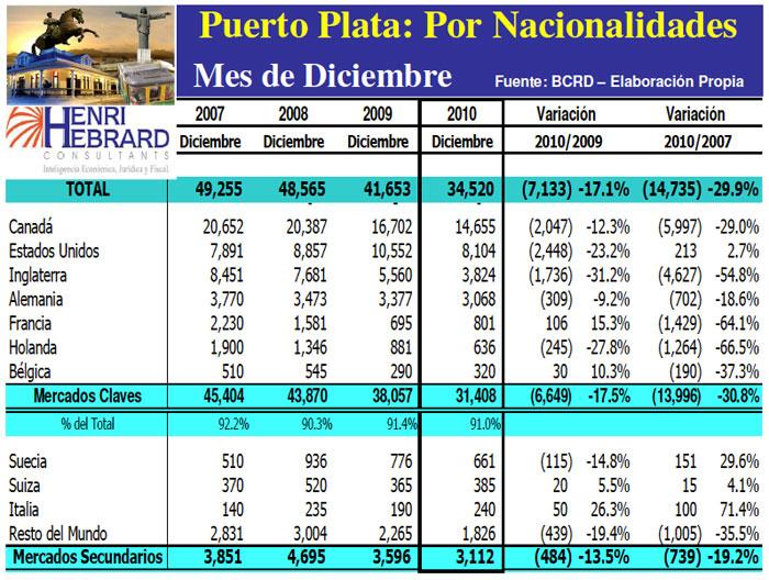 Llegadas Turistas Puerto Plata Nacionalidades Mes 12-2010 22