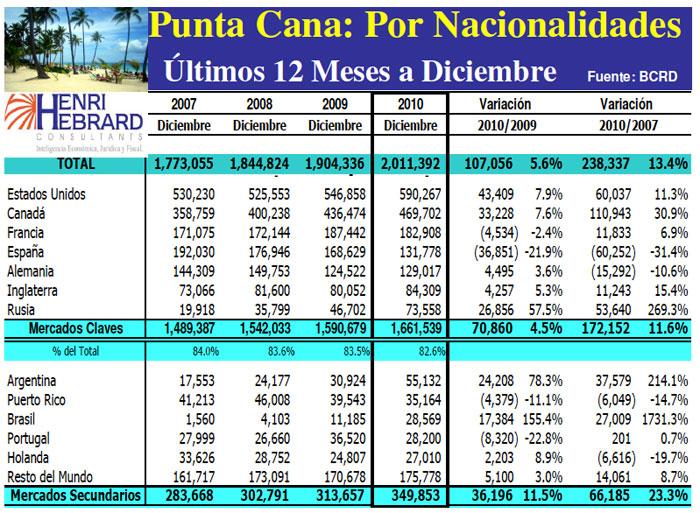 Llegadas Turistas Punta Cana Nacionalidades 12 Meses 12-2010 18