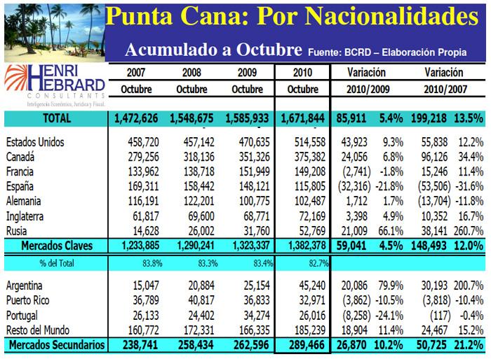 Llegadas Turistas Punta Cana Nacionalidades Acumulado 10-2010 17