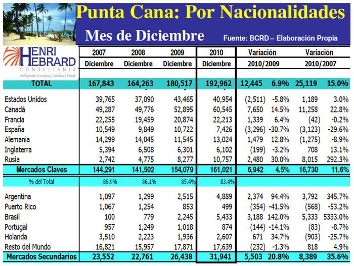 Llegadas Turistas Punta Cana Nacionalidades Mes 12-2010 16