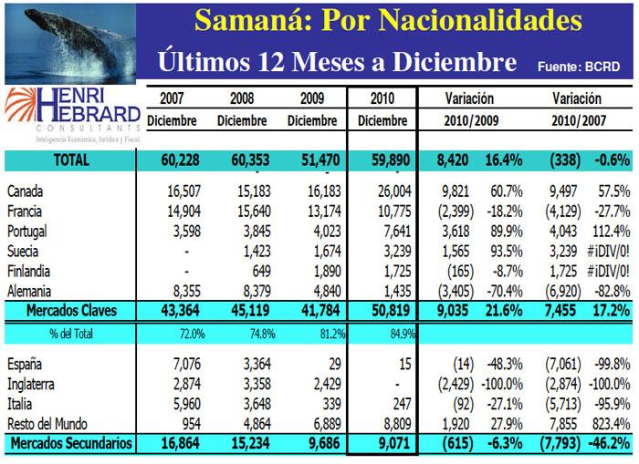 Llegadas Turistas Samaná Nacionalidades 12 Meses 12-2010 31