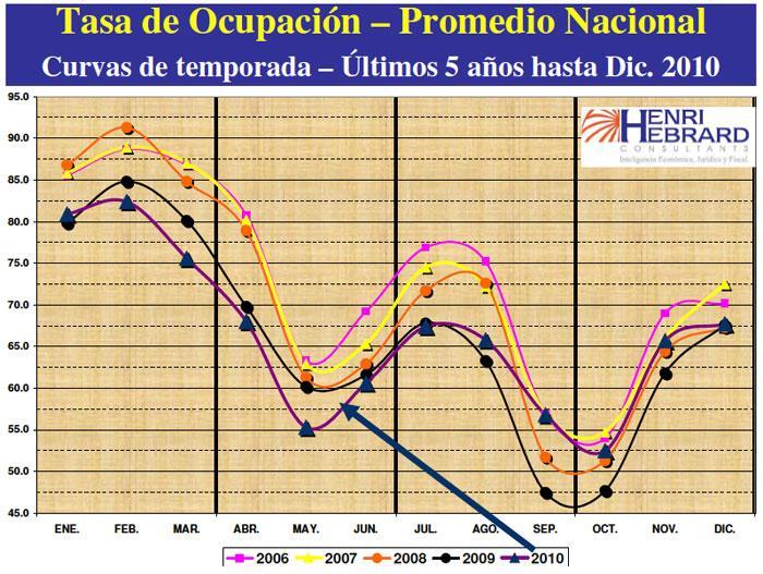 Tasa Ocupación Promedio Nacional 12-2010 25