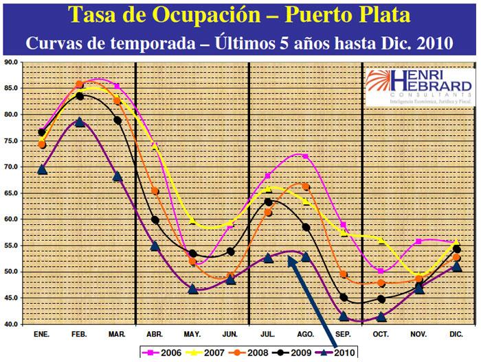 Tasa Ocupación Puerto Plata 12-2010 27