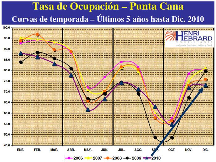 Tasa Ocupación Punta Cana 12-2010 28