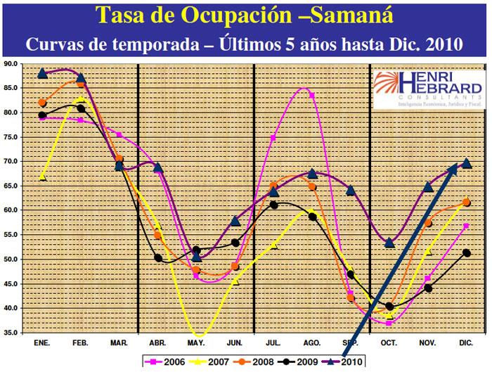 Tasa Ocupación Samaná 12-2010 29