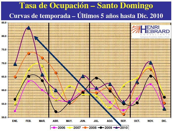 Tasa Ocupación Santo Domingo 12-2010 30