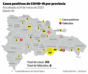 Casos Confirmados República Dominicana Boletin 4 02